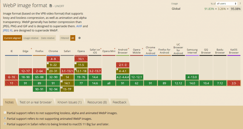 Which browsers can display WebP images.